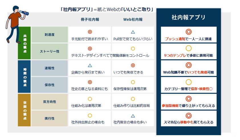 紙・Web・アプリ社内報の違いを比較した表