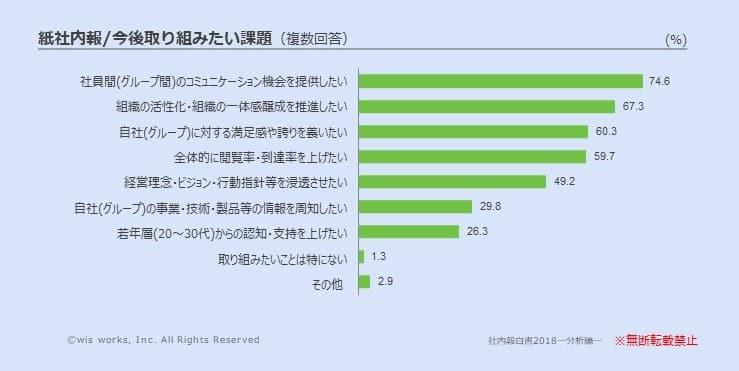 『社内報白書2018』紙社内報に対する課題のグラフ