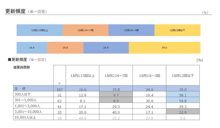 『社内報白書』でWeb社内報の更新頻度について調査した結果を表した表