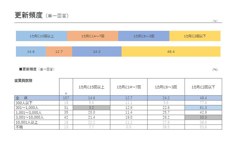 Web社内報の更新頻度に関する調査結果(社内報白書2018)