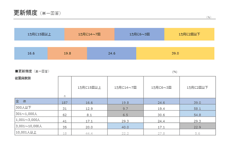 Web社内報の更新頻度に関する調査結果(社内報白書2020)
