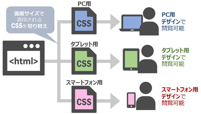 レスポンシブWebデザイン(RWD)の仕組み
