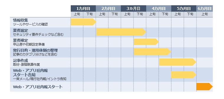 社内報をWeb化する際のスケジュールイメージ
