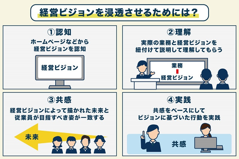 TOP_経営ビジョンが会社で重要な理由と浸透させる方法
